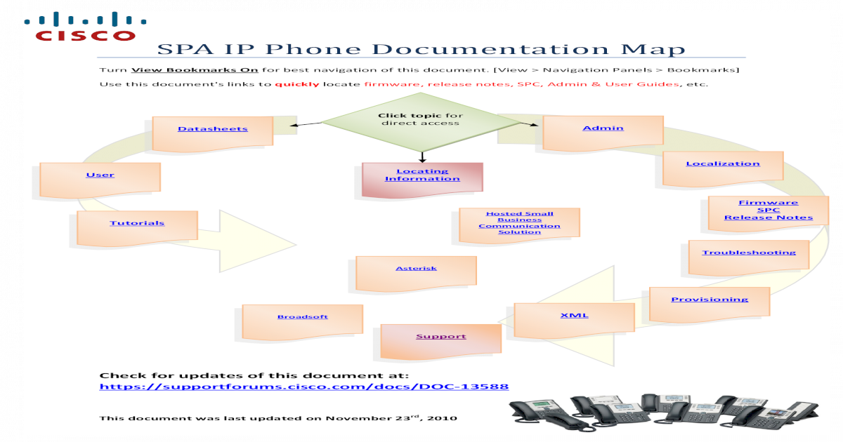 SPA IP Phone Document Map - Avanzada 7 ??Asterisk Documents
