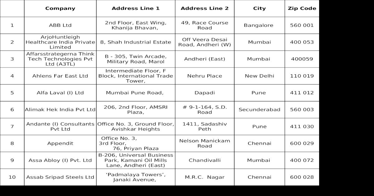 List Of Swedish Companies In India 13 April 2010 Xlsx Xlsx Document