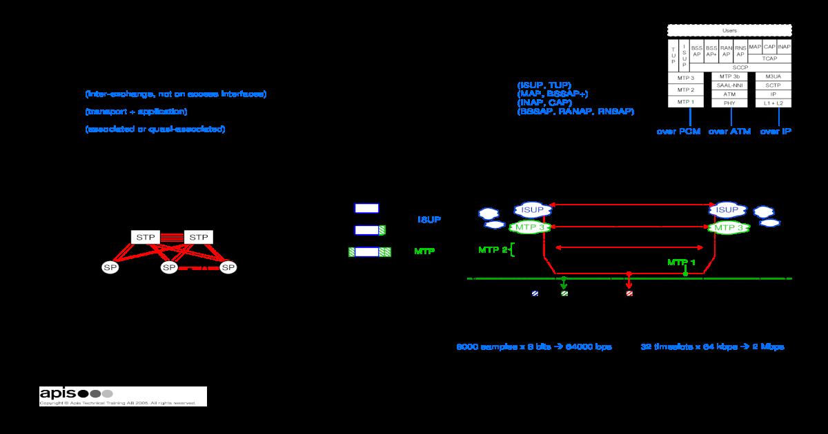 SS7 Training - [PDF Document]