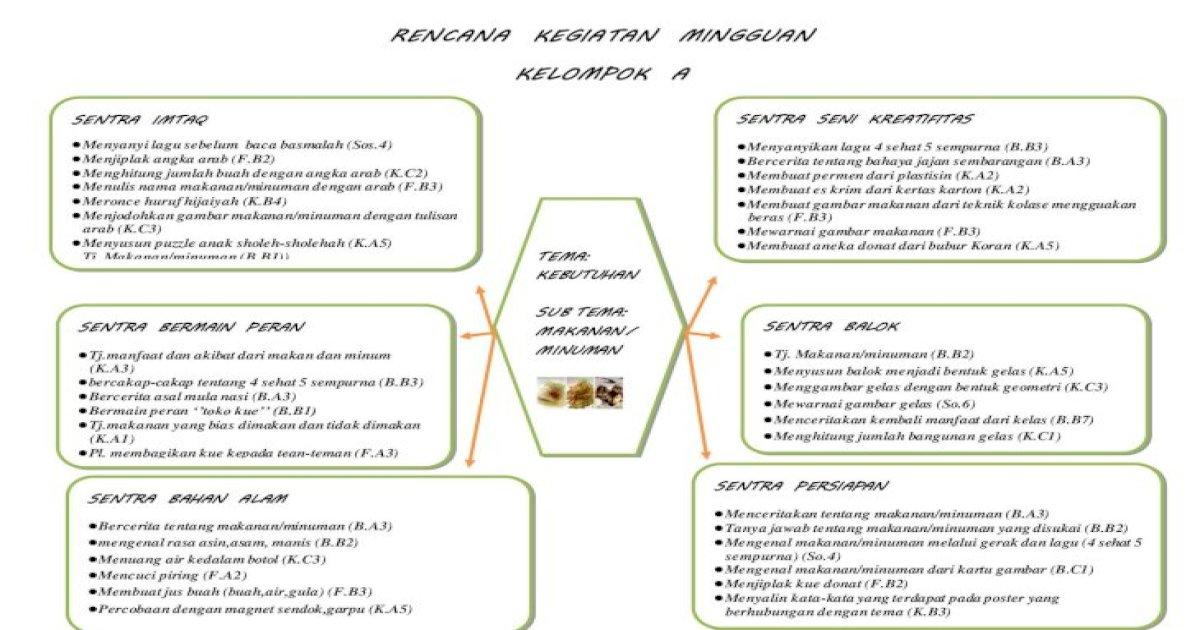 Rkm Sentra Bu Suah Dan Bu Ira Pdf Document