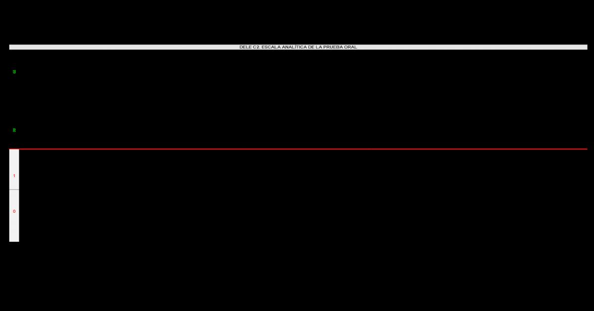 Dele Escala Analitica C2 Pdf Document