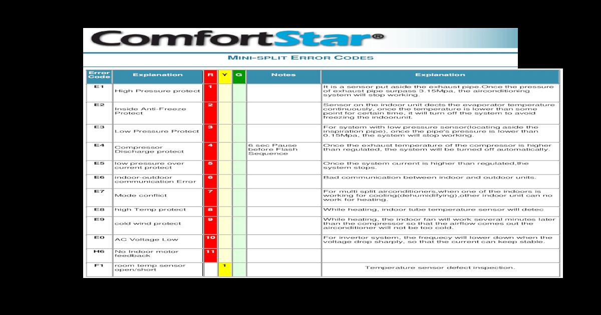 Comfortstar Error Codes - [PDF Document]